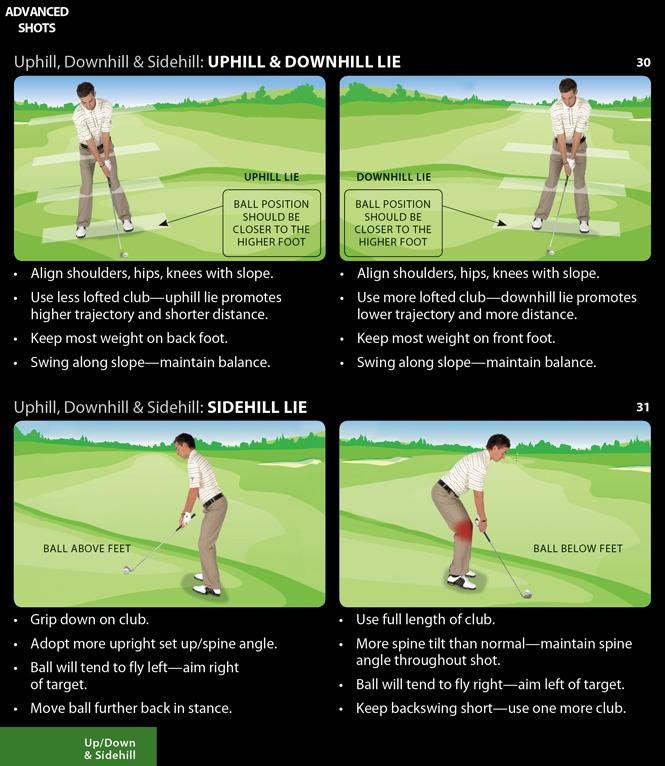 Các cách set up kỹ thuật golf khi đánh bóng ở sườn dốc