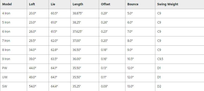 Thông số kỹ thuật gậy golf Taylormade SIM Max Iron