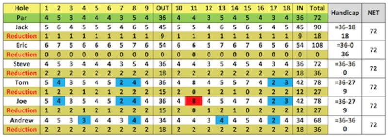 Bảng tính Handicap System 36 chi tiết nhất
