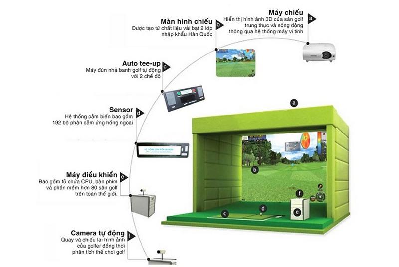 Cấu tạo chi tiết thực tế của một phòng tập golf 3D