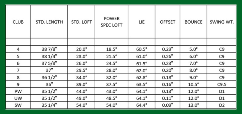 Thông số kỹ thuật các gậy sắt Ping G710