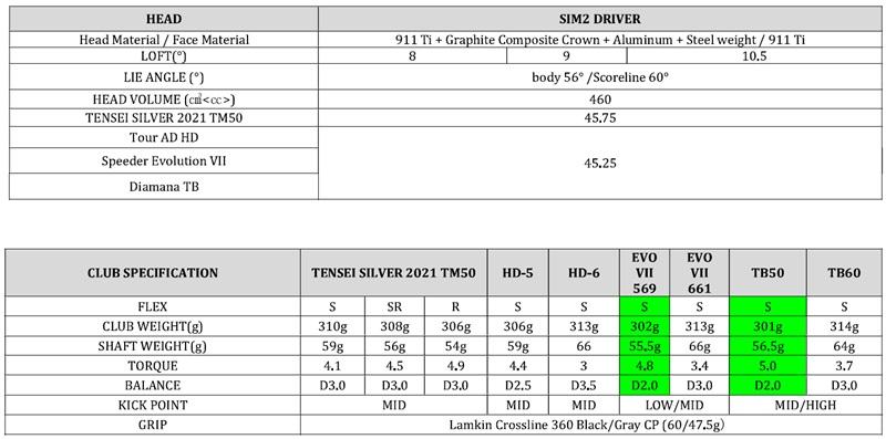 Thông số kỹ thuật chi tiết của Driver SIM2