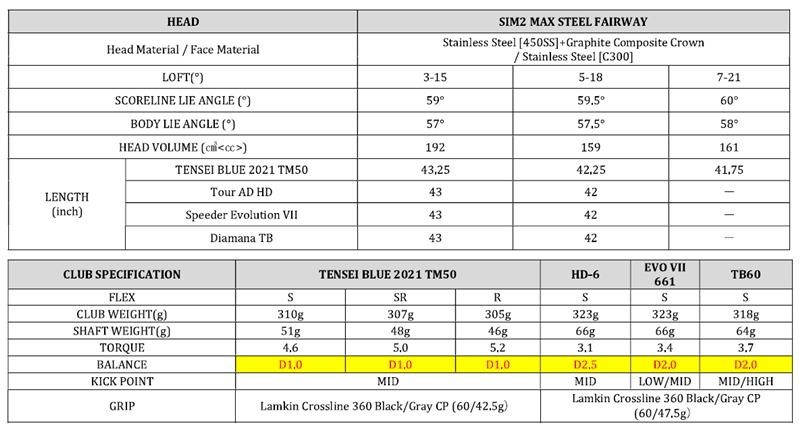 Thông số kỹ thuật chi tiết của Fairway SIM2 Max
