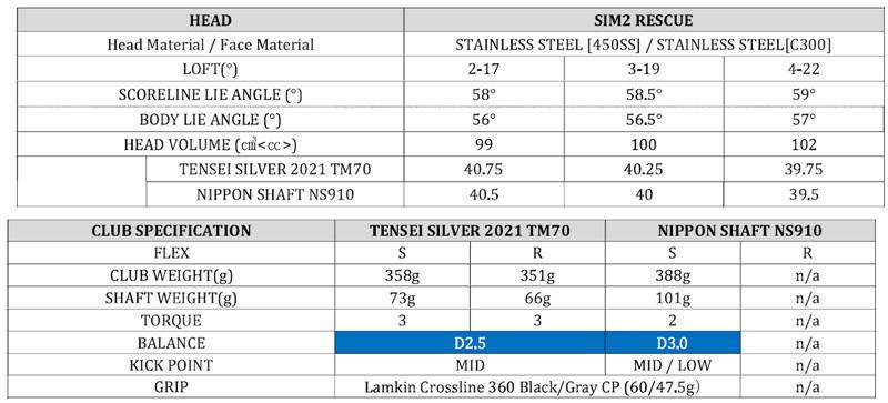 Thông số kỹ thuật chi tiết của Rescue SIM2