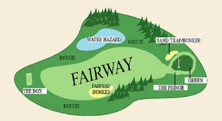 Fairway là khu vực kéo dài từ điểm phát bóng đến gần hố Green