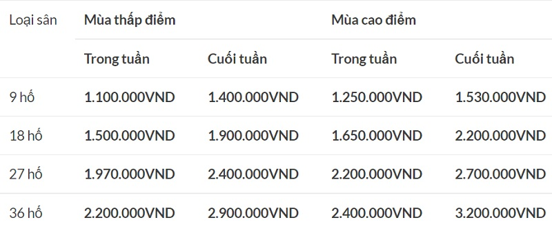 Bảng giá của sân golf Bình Thuận Sea Links & Country Club